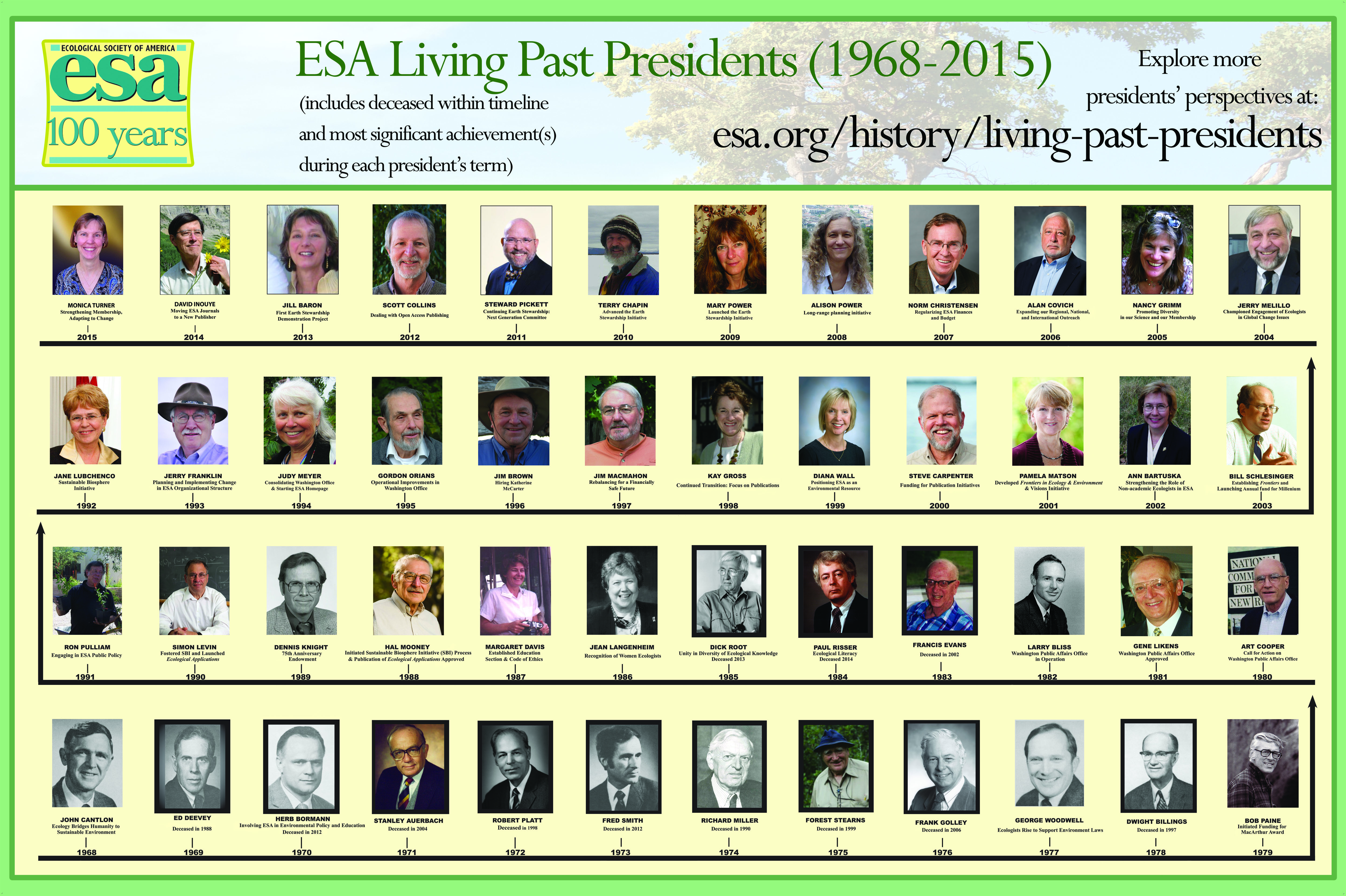 View Past Presidents Timeline 1968 2014